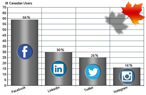 Canadian_Social_Media-Survey_Statistics
