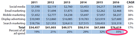How_Much_Should_I_Budget_for_Marketing_in_2014____WebStrategies_Inc_-1