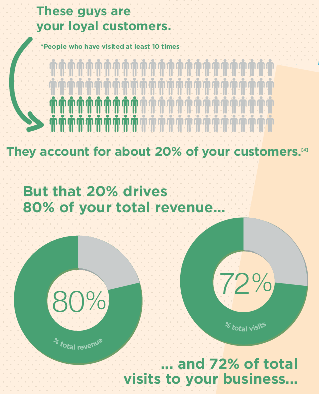 Infographic__What_is_Your_Current_Marketing_Focus__Surprising_Facts_About_Customer_Loyalty