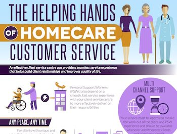 Liveconx Homecare Customer Care Infographic