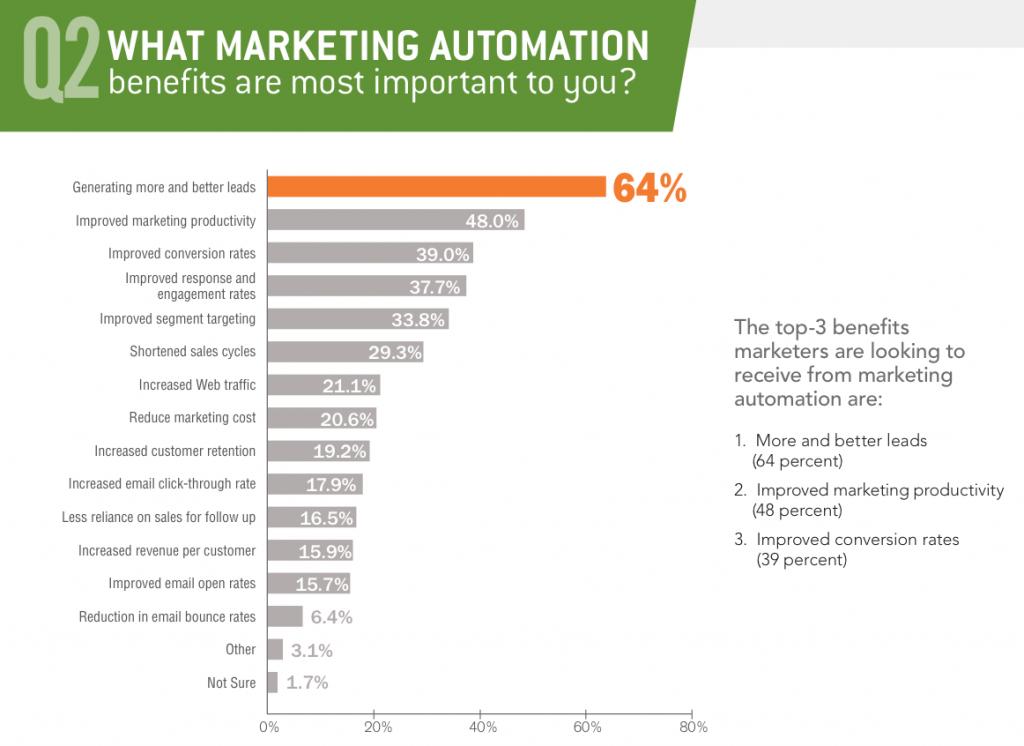 Marketing_Automation_benefits_survey