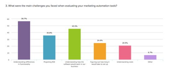 Marketing_automation_study__complexity__email__and_personalization___VentureBeat___Marketing___by_Andrew_Jones