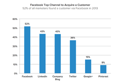 top customer channels