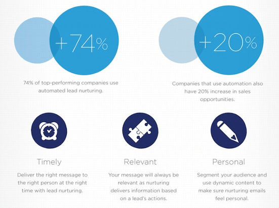 The_ROI_of_Marketing_Automation_Infographic___Pardot