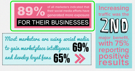 The_Top_Benefits_of_Social_Media_Marketing__Infographic____Pamorama___Social_Media_Marketing_Blog-1
