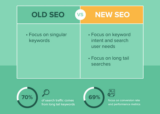 What_SEO_Used_to_Be_Versus_What_SEO_Is_Now2
