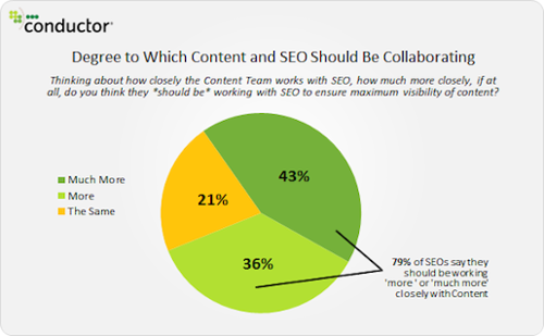 degree-content-and-seo-should-collaborate-conductor
