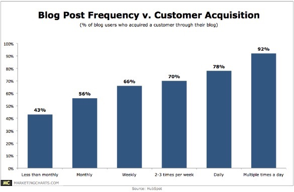 hubspot-blog-frequency-customer-acquisition-feb-2012