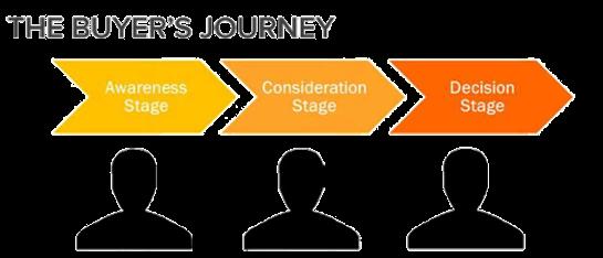 ima_blog_hubspot_buyers_journey