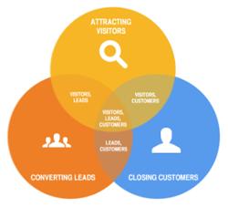 inbound_marketing_venn_diagram
