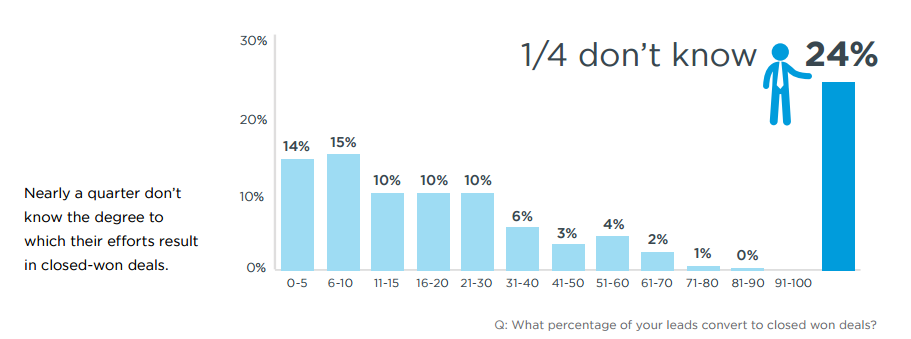 lead-conversion-rate-graph