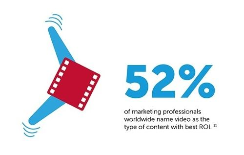 video-marketing-effectiveness