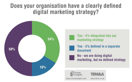 Digital-Marketing-Strategy-2015-550x342