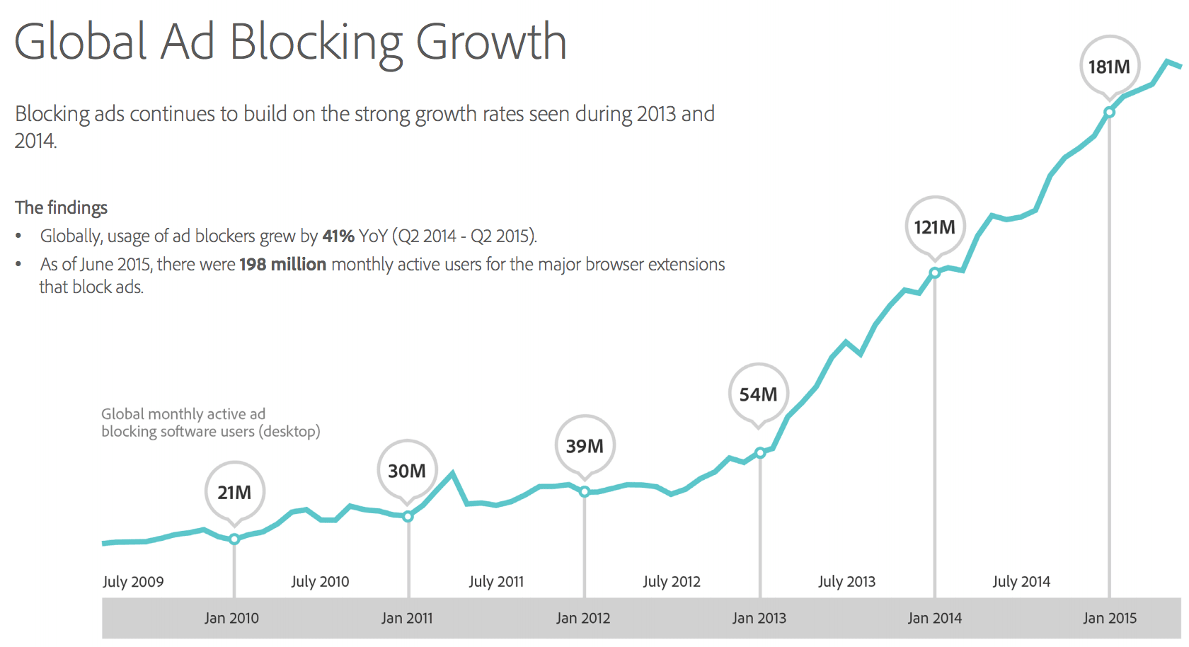 Global Ad Block Growth