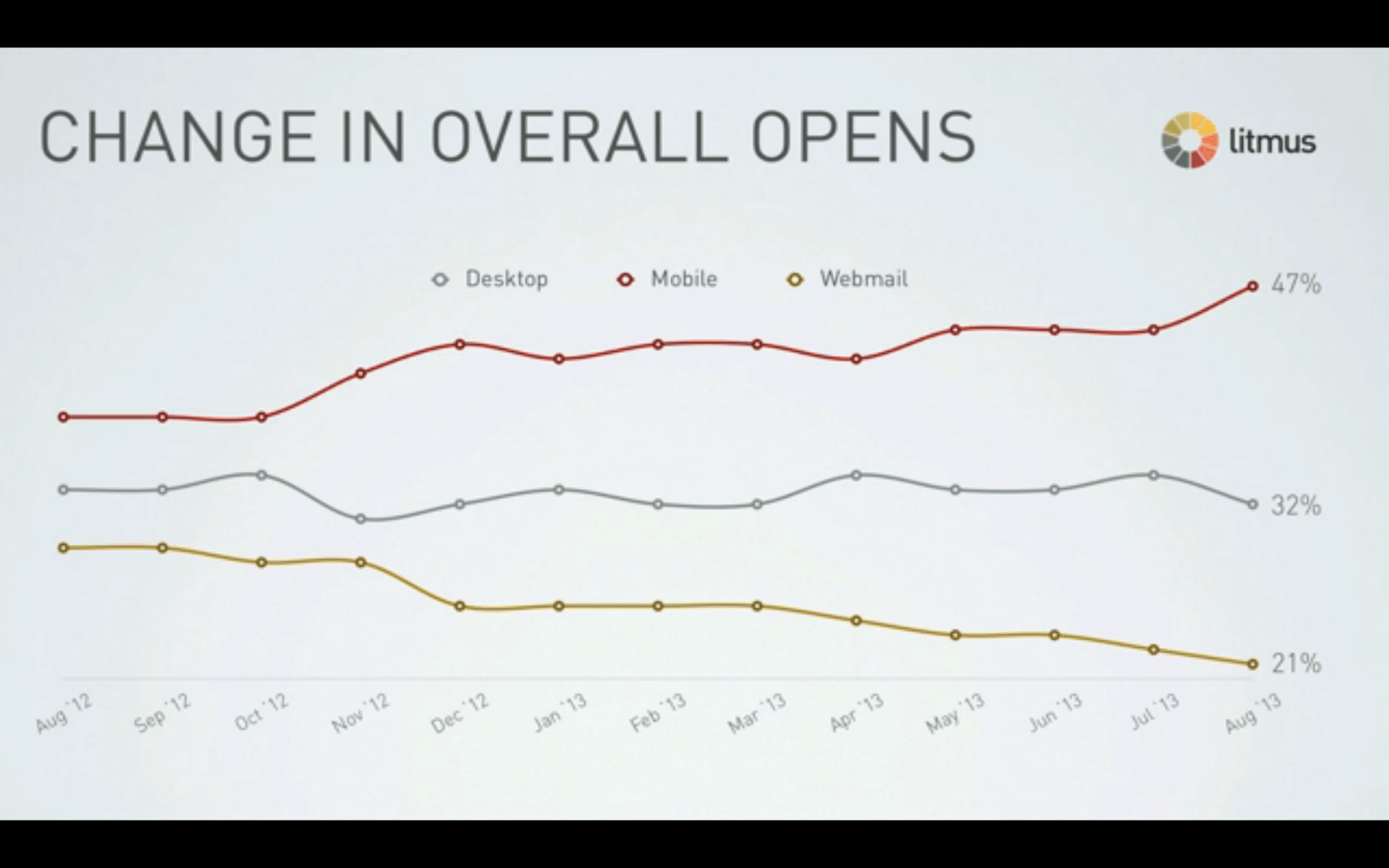 chart of mobile email opens