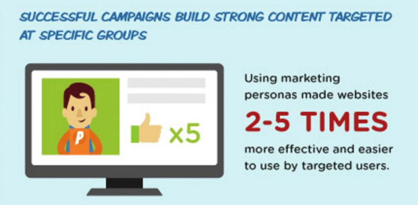 effectiveness of targeted websites