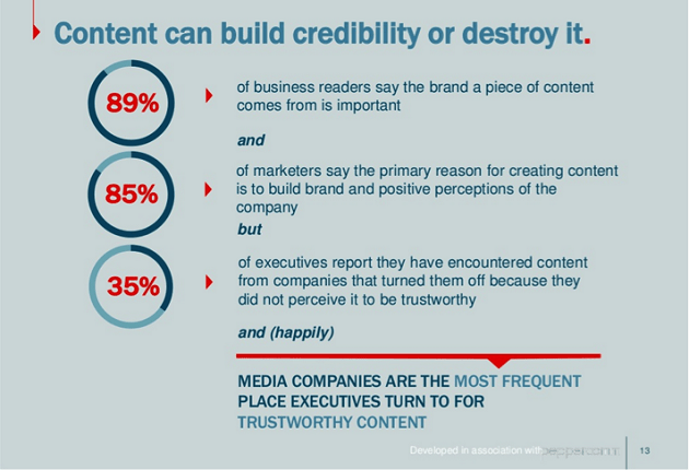 credibility and content marketing