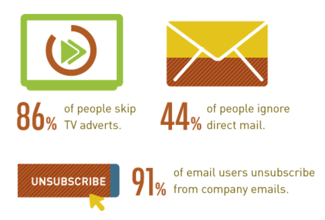 decline of outbound marketing's effectiveness
