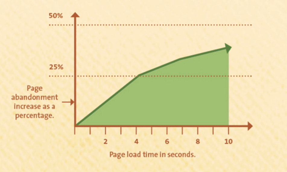 graph of page load times